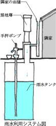 雨水利用システム図